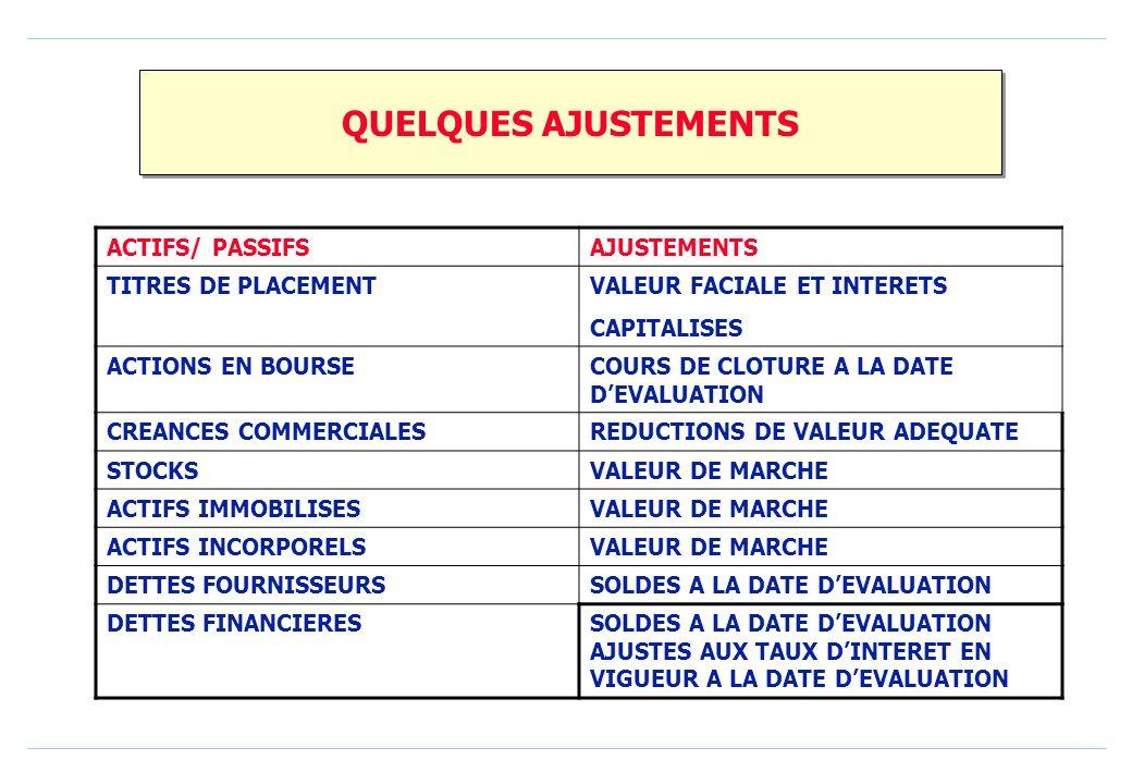 QUELQUES AJUSTEMENTS ACTIFS/ PASSIFSAJUSTEMENTS TITRES DE PLACEMENTVALEUR FACIALE ET INTERETS CAPITALISES ACTIONS EN BOURSECOURS DE CLOTURE A LA DATE DEVALUATION CREANCES COMMERCIALESREDUCTIONS DE VALEUR ADEQUATE STOCKSVALEUR DE MARCHE ACTIFS IMMOBILISESVALEUR DE MARCHE ACTIFS INCORPORELSVALEUR DE MARCHE DETTES FOURNISSEURSSOLDES A LA DATE DEVALUATION DETTES FINANCIERESSOLDES A LA DATE DEVALUATION AJUSTES AUX TAUX DINTERET EN VIGUEUR A LA DATE DEVALUATION