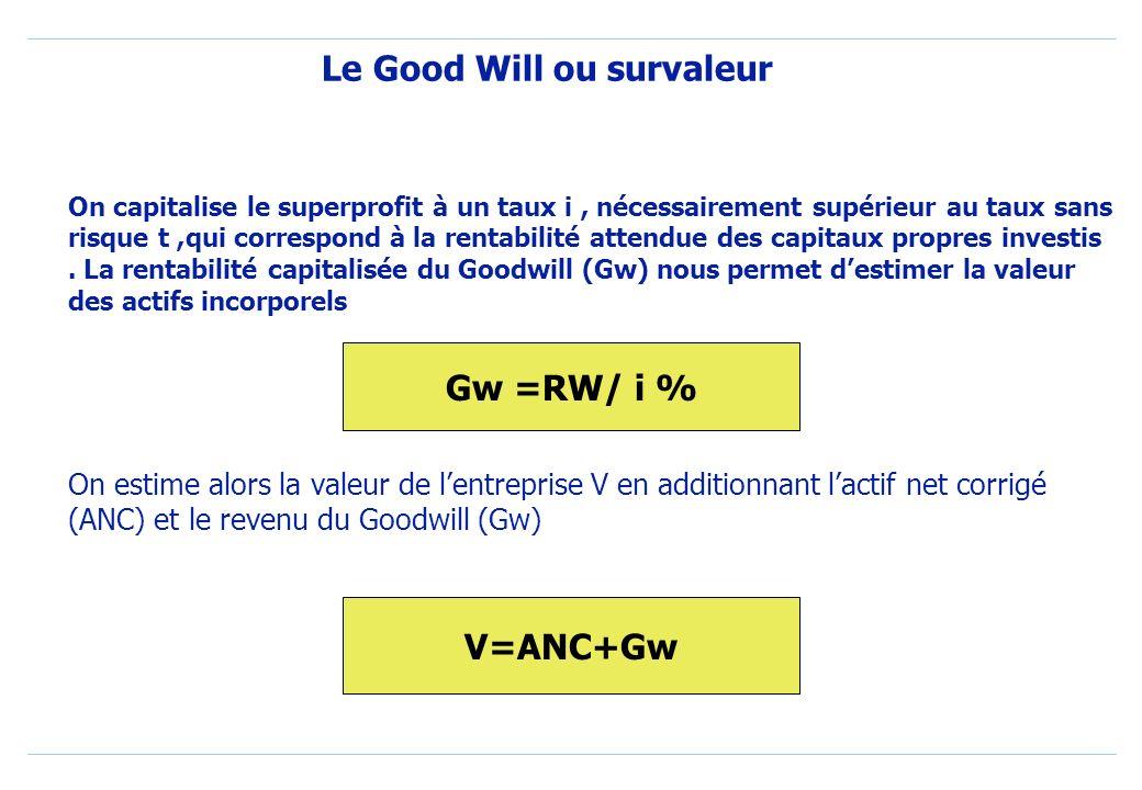 Le Good Will ou survaleur On capitalise le superprofit à un taux i, nécessairement supérieur au taux sans risque t,qui correspond à la rentabilité attendue des capitaux propres investis.
