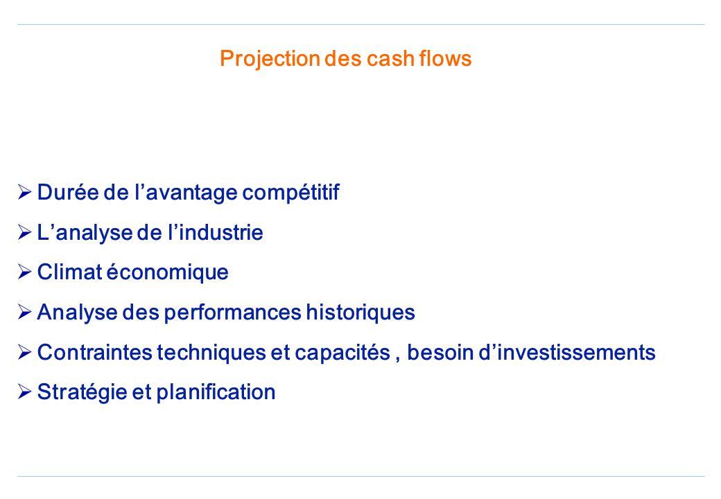 Projection des cash flows Durée de lavantage compétitif Lanalyse de lindustrie Climat économique Analyse des performances historiques Contraintes techniques et capacités, besoin dinvestissements Stratégie et planification