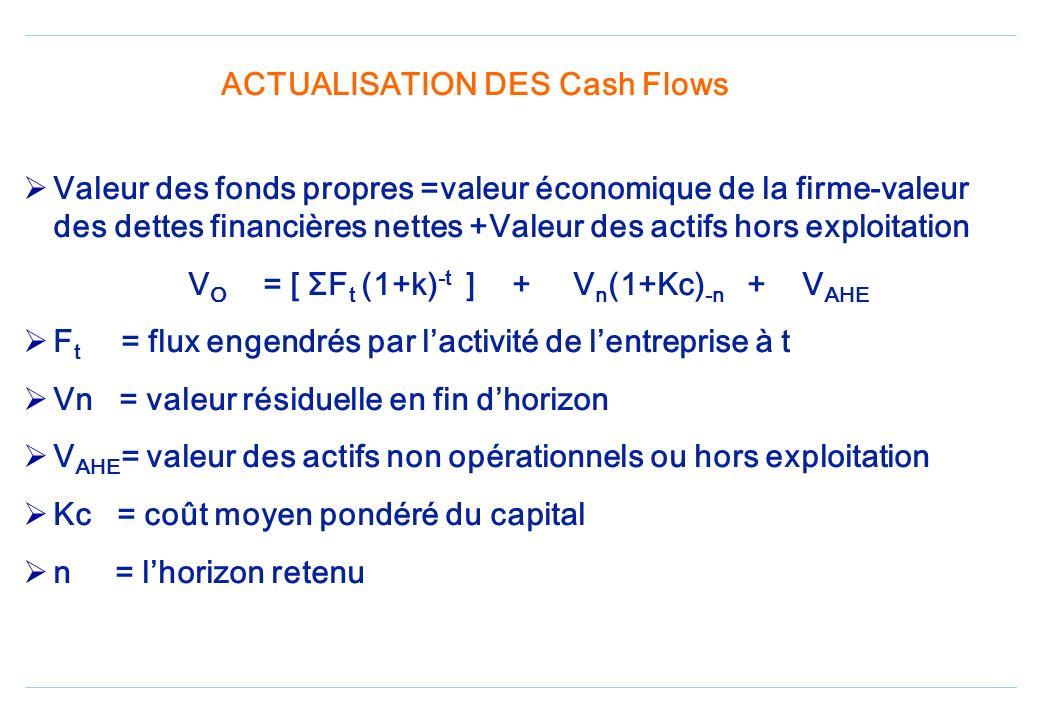 ACTUALISATION DES Cash Flows Valeur des fonds propres =valeur économique de la firme-valeur des dettes financières nettes +Valeur des actifs hors exploitation V O = [ ΣF t (1+k) -t ] + V n (1+Kc) -n + V AHE F t = flux engendrés par lactivité de lentreprise à t Vn = valeur résiduelle en fin dhorizon V AHE = valeur des actifs non opérationnels ou hors exploitation Kc = coût moyen pondéré du capital n = lhorizon retenu