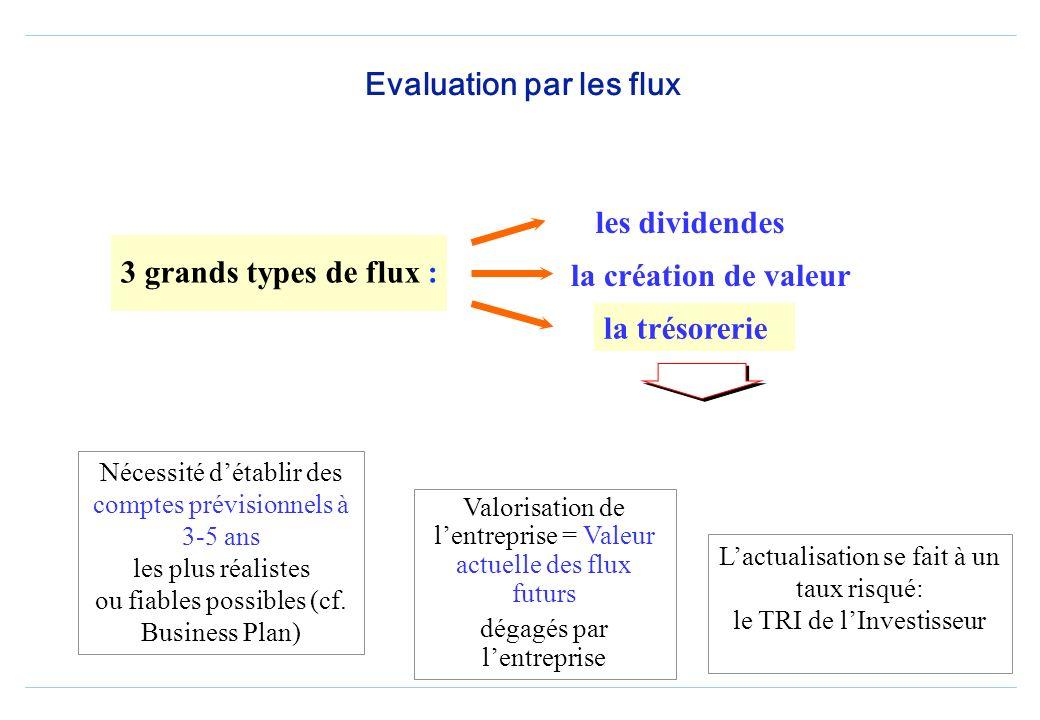Evaluation par les flux 3 grands types de flux : les dividendes la création de valeur la trésorerie Nécessité détablir des comptes prévisionnels à 3-5 ans les plus réalistes ou fiables possibles (cf.