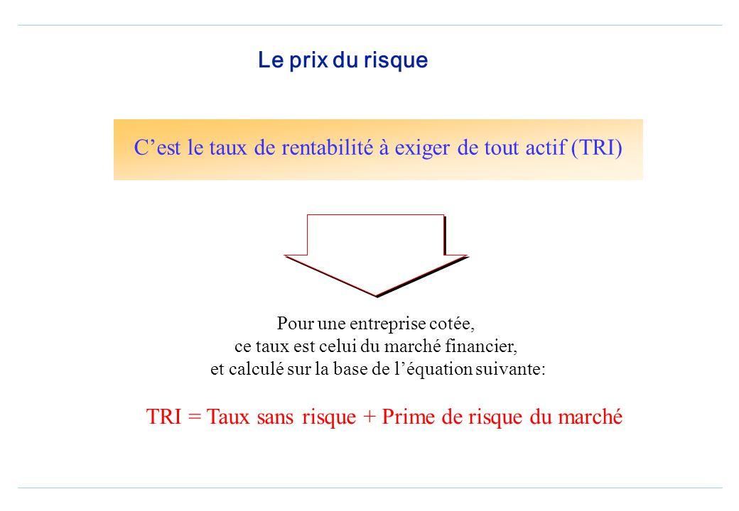 Le prix du risque Cest le taux de rentabilité à exiger de tout actif (TRI) Pour une entreprise cotée, ce taux est celui du marché financier, et calculé sur la base de léquation suivante: TRI = Taux sans risque + Prime de risque du marché