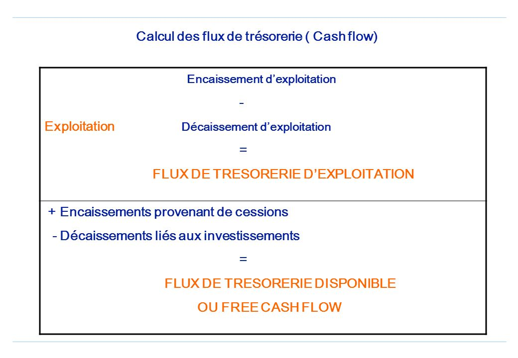 Calcul des flux de trésorerie ( Cash flow) Encaissement dexploitation - Exploitation Décaissement dexploitation = FLUX DE TRESORERIE DEXPLOITATION + Encaissements provenant de cessions - Décaissements liés aux investissements = FLUX DE TRESORERIE DISPONIBLE OU FREE CASH FLOW