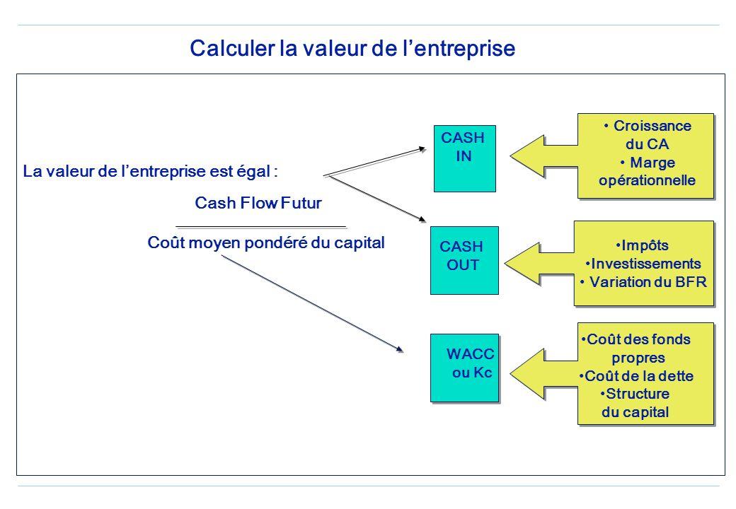 Calculer la valeur de lentreprise La valeur de lentreprise est égal : Cash Flow Futur Coût moyen pondéré du capital CASH OUT WACC ou Kc Croissance du CA Marge opérationnelle Impôts Investissements Variation du BFR Coût des fonds propres Coût de la dette Structure du capital CASH IN