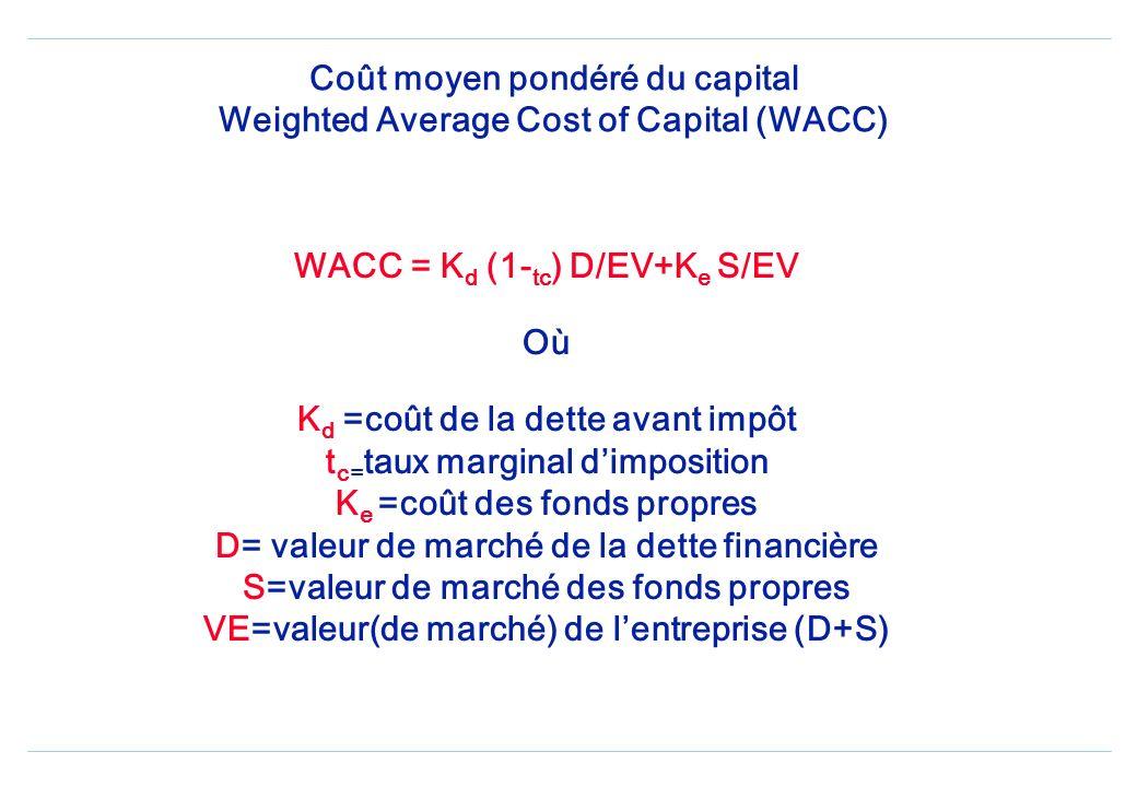Coût moyen pondéré du capital Weighted Average Cost of Capital (WACC) WACC = K d (1- tc ) D/EV+K e S/EV Où K d =coût de la dette avant impôt t c= taux marginal dimposition K e =coût des fonds propres D= valeur de marché de la dette financière S=valeur de marché des fonds propres VE=valeur(de marché) de lentreprise (D+S)