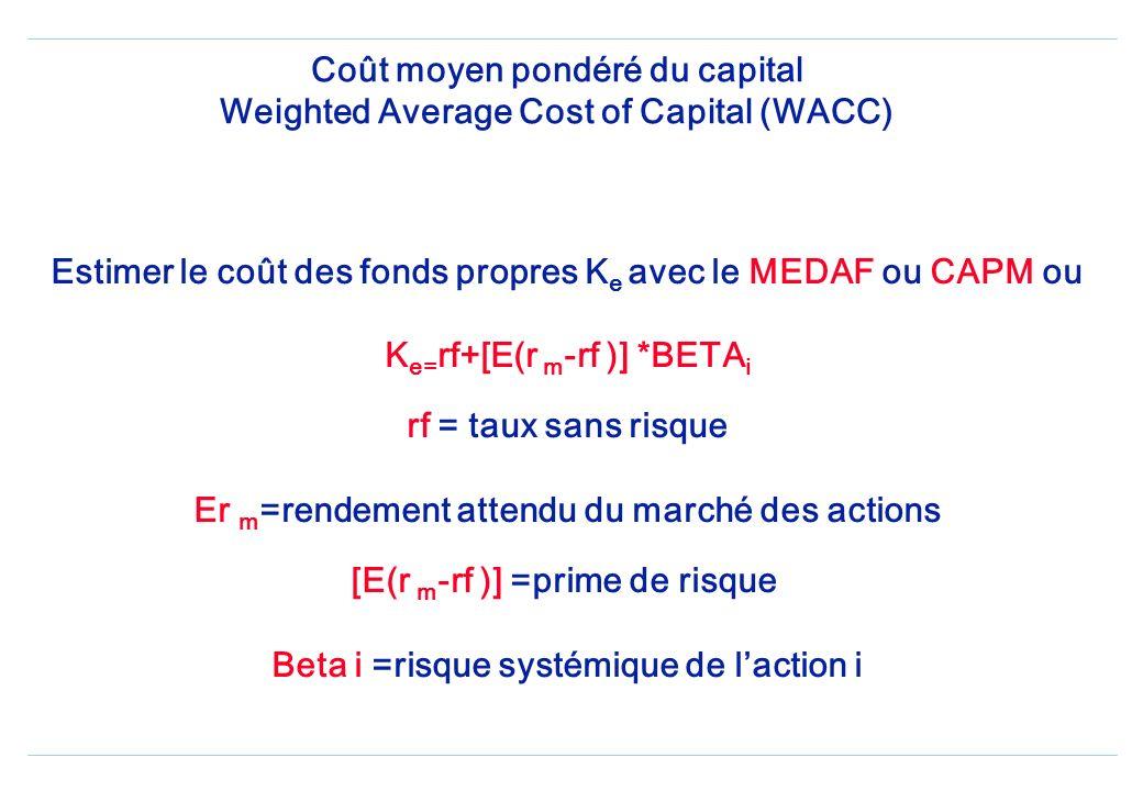 Coût moyen pondéré du capital Weighted Average Cost of Capital (WACC) Estimer le coût des fonds propres K e avec le MEDAF ou CAPM ou K e= rf+[E(r m -rf )] *BETA i rf = taux sans risque Er m =rendement attendu du marché des actions [E(r m -rf )] =prime de risque Beta i =risque systémique de laction i