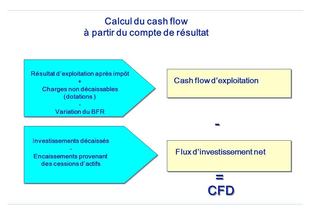 Calcul du cash flow à partir du compte de résultat Résultat dexploitation après impôt + Charges non décaissables (dotations ) - Variation du BFR Investissements décaissés - Encaissements provenant des cessions dactifs Cash flow dexploitation Flux dinvestissement net - - = = CFD