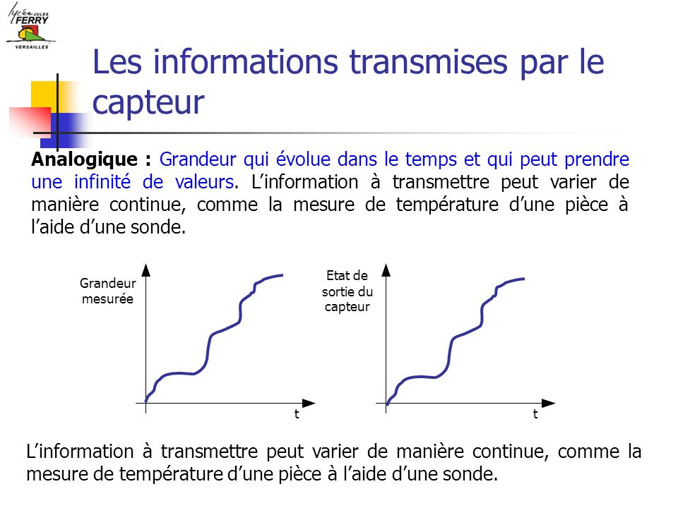 Les informations transmises par le capteur Numérique : Une grandeur numérique est un ensemble ordonné de grandeurs logiques.