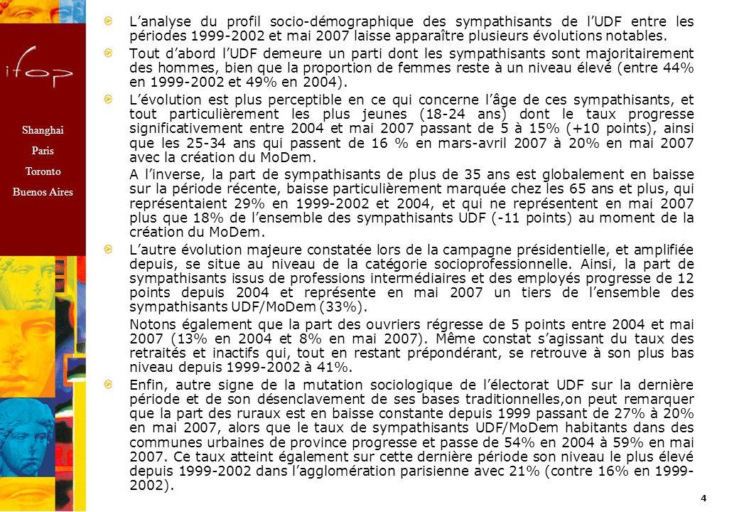 Shanghai Paris Toronto Buenos Aires 4 Lanalyse du profil socio-démographique des sympathisants de lUDF entre les périodes 1999-2002 et mai 2007 laisse apparaître plusieurs évolutions notables.