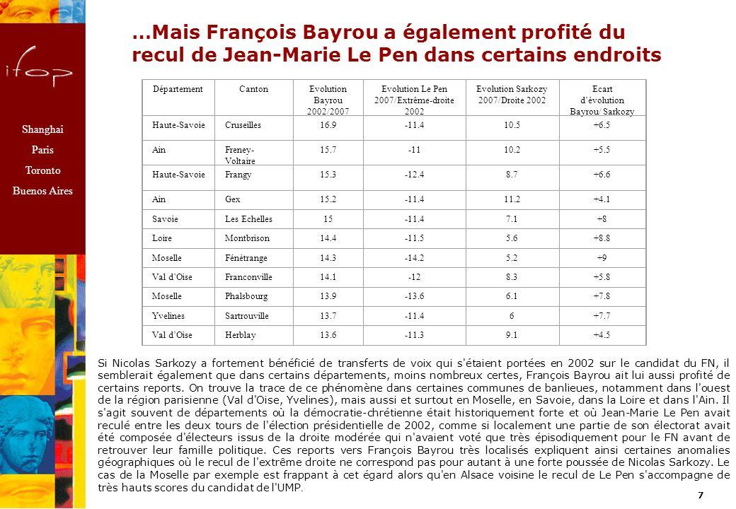 Shanghai Paris Toronto Buenos Aires 7 …Mais François Bayrou a également profité du recul de Jean-Marie Le Pen dans certains endroits DépartementCantonEvolution Bayrou 2002/2007 Evolution Le Pen 2007/Extrême-droite 2002 Evolution Sarkozy 2007/Droite 2002 Ecart dévolution Bayrou/ Sarkozy Haute-SavoieCruseilles16.9-11.410.5+6.5 AinFreney- Voltaire 15.7-1110.2+5.5 Haute-SavoieFrangy15.3-12.48.7+6.6 AinGex15.2-11.411.2+4.1 SavoieLes Echelles15-11.47.1+8 LoireMontbrison14.4-11.55.6+8.8 MoselleFénétrange14.3-14.25.2+9 Val dOiseFranconville14.1-128.3+5.8 MosellePhalsbourg13.9-13.66.1+7.8 YvelinesSartrouville13.7-11.46+7.7 Val dOiseHerblay13.6-11.39.1+4.5 Si Nicolas Sarkozy a fortement bénéficié de transferts de voix qui s étaient portées en 2002 sur le candidat du FN, il semblerait également que dans certains départements, moins nombreux certes, François Bayrou ait lui aussi profité de certains reports.