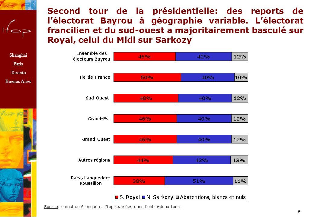 Shanghai Paris Toronto Buenos Aires 9 Second tour de la présidentielle: des reports de lélectorat Bayrou à géographie variable.