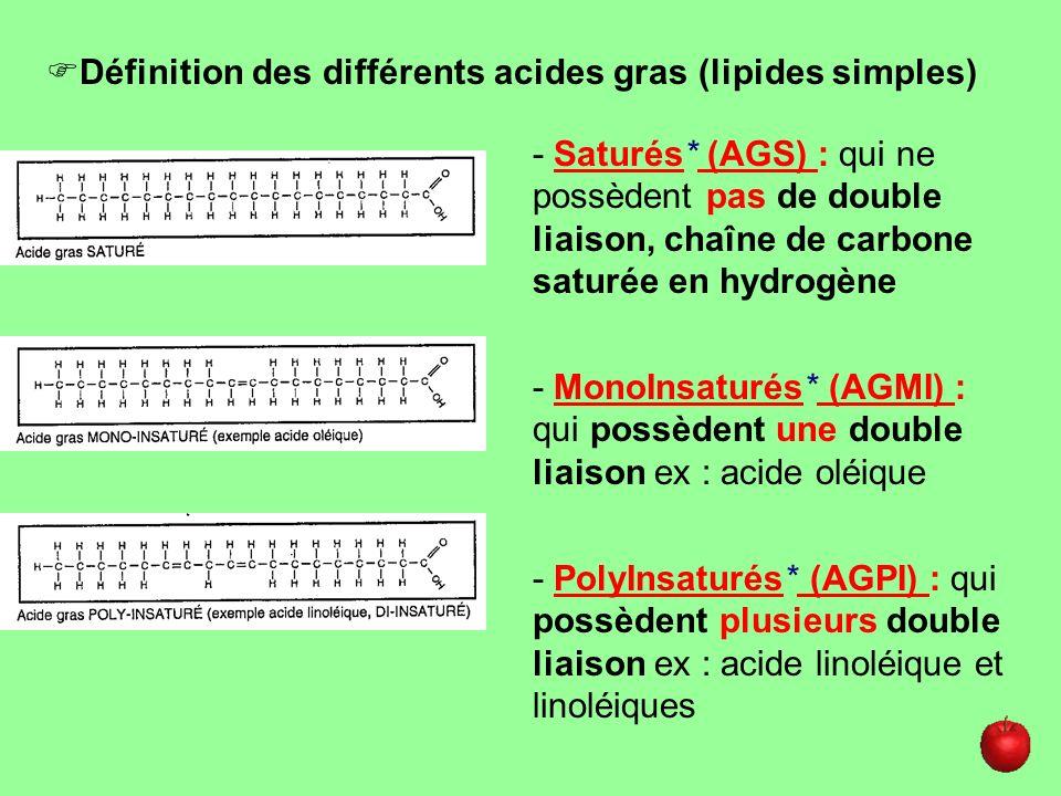 Remarque : il existe 2 acides gras indispensables* : lacide linoléique: oméga 6, lacide linolénique: oméga 3.