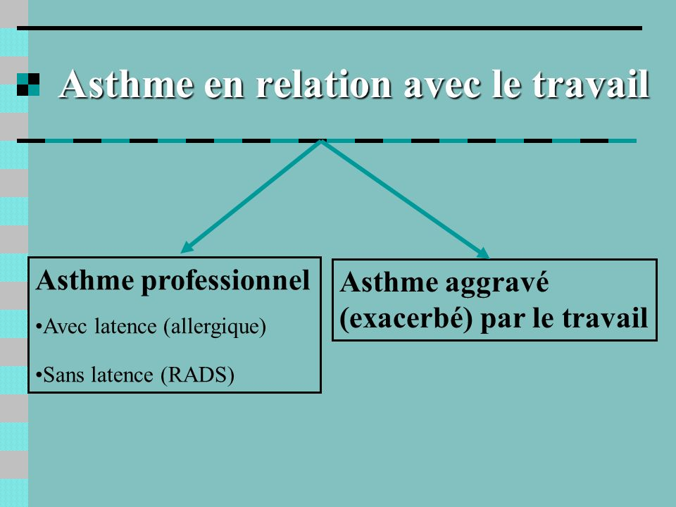 Synonymes Reactive Airways Dysfonction Syndrome (RADS) Syndrome de Brooks Syndrome dirritation bronchique Asthme induit par les irritants
