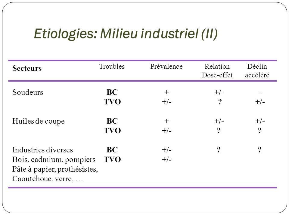 Etiologies: Milieu Agricole PrévalenceRelation Dose-effet Déclin accéléré Polyculture Agriculture céréalière Silos à grains Elevages confinés (porcs, volailes,…) Elevage bovins, Production de lait + +/++ ++ + Troubles BC /TVO +/- +/- + .