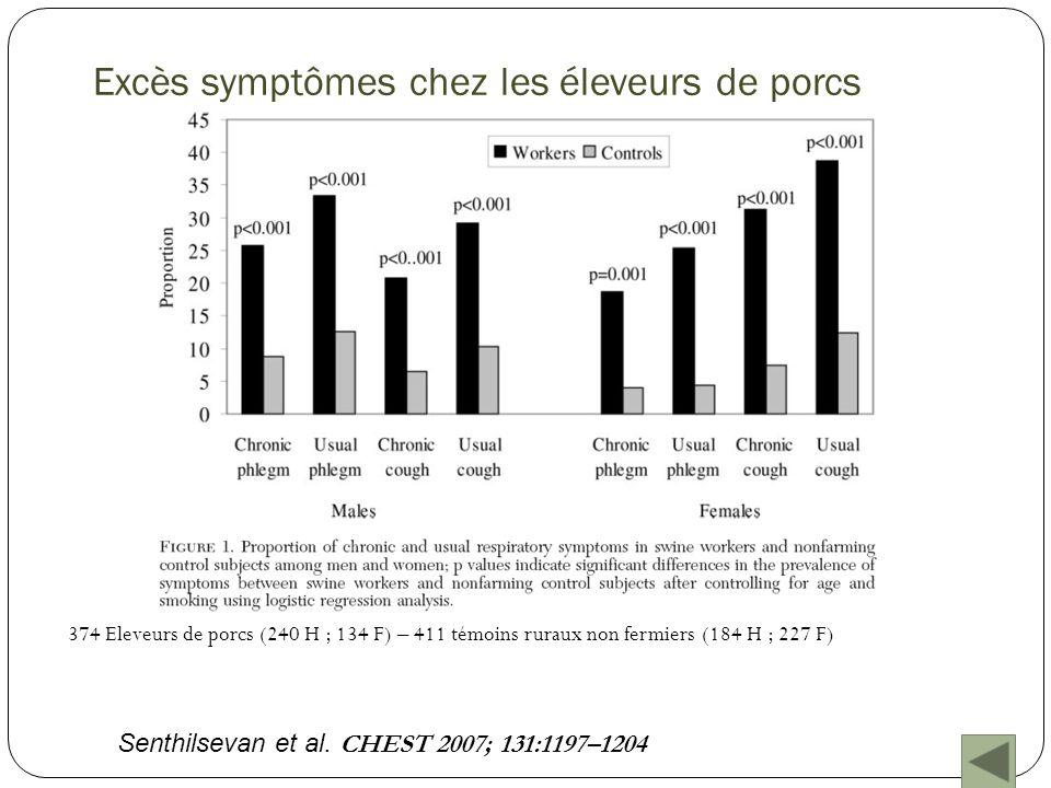 Accélération du déclin de la fonction respiratoire (ml/an) chez les éleveurs de porcs VEMSCVFDEM 25-75 Porchers/contrôles26,133,542 Céréaliers/contrôles16,426,711 Porchers/céréaliers9,76,830,8 Fumeurs/non fumeurs31,2- - Senthilsevan et al.