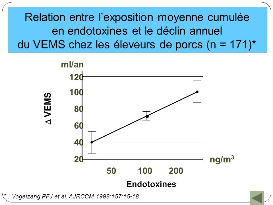 Symptômes et fonction respiratoire en milieu agricole de production laitière* AGRICULTEURSCONTROLES n = 265 n = 149 Toux chronique12.5 4 OR : 5 Fumeurs31.44.5 Non fumeurs5.63.6 Exp.