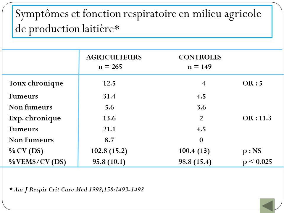 Fonction respiratoire (en transversal) Producteurs laitiers administratifsp Fonction respiratoire : n=155n=153 CV :96,1 (14,7)99,3 (13,1)<0,025* VEMS :94,7 (16,5)100,7 (14,8)<0,001* VEMS/VC :98,3 (7,9)101,2 (7,1)<0,001* DEM 25-75% :81,3 (25,4)93,2 (25,2)<0,0001* Saturation en oxygènen=155n=156 moyenne (écart type)96,7 (1,7)97,3 (1,2)<0,001 * Fonction respiratoire ajustée sur tabagisme Saturation en oxygène ajustée sur age, sexe, tabagisme, VEMS/CV et altitude European Respiratory Journal 2007 ;30:97-103