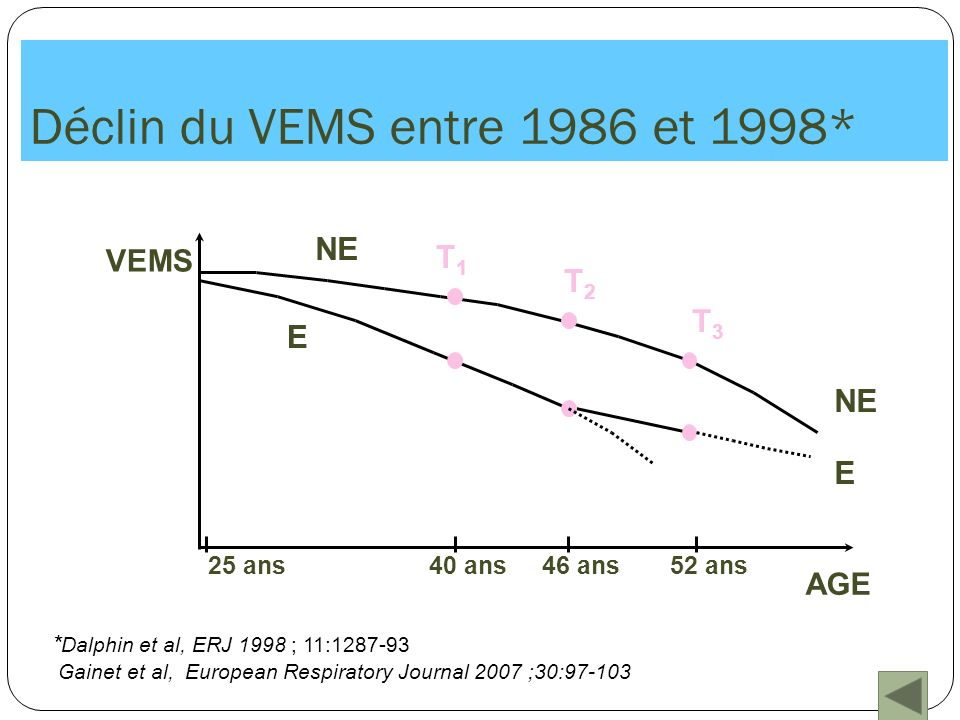 Cohortes de producteurs laitiers : déclin du VEMS entre 1990 et 2003 Variables Coefficient Écart-typep Variables individuelles Age en 1990 - 0,8430,149<10 -7 Paquets années in 1990 - 0,1140,1840,54 Tabagisme passif durant lenfance - 7,6843,2850,02 Bronchite chronique en 1990 - 16,0445,020<10 -2 %VEMS en 1990 - 0,5040,122<10 -4 IgE totale >180 kUI/l - 10,6604,7410,03 Modernité de lexploitation5,2792,5590,04 Thèse Venier