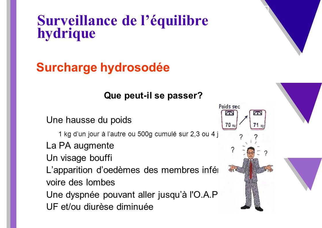 Surveillance de léquilibre hydrique Déshydratation Que peut-il se passer.
