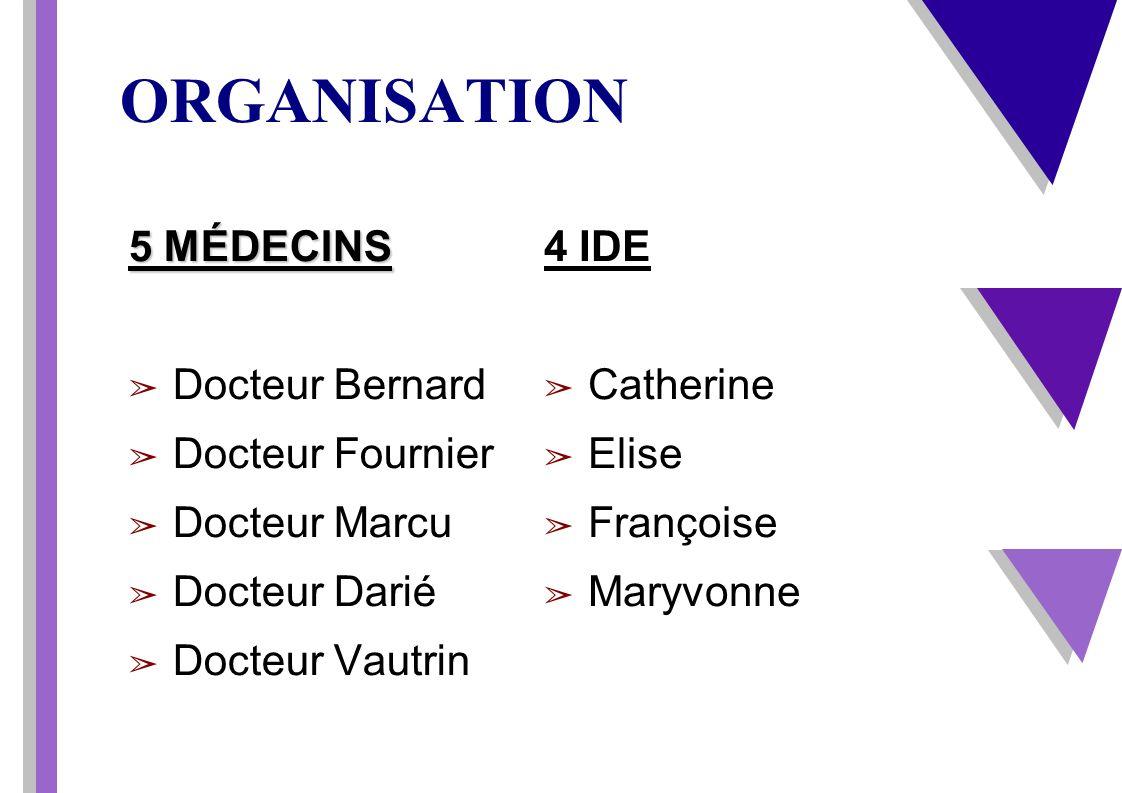 EVOLUTION DE LA METHODE 1996....3 Patients 1997....8 Patients 1998....20 Patients 1999....27 Patients De 96 à 02 passages de3 à 45 Patients 2004....31 Patients 2006....25 Patients 2007....30 Patients 2008...23 Patients