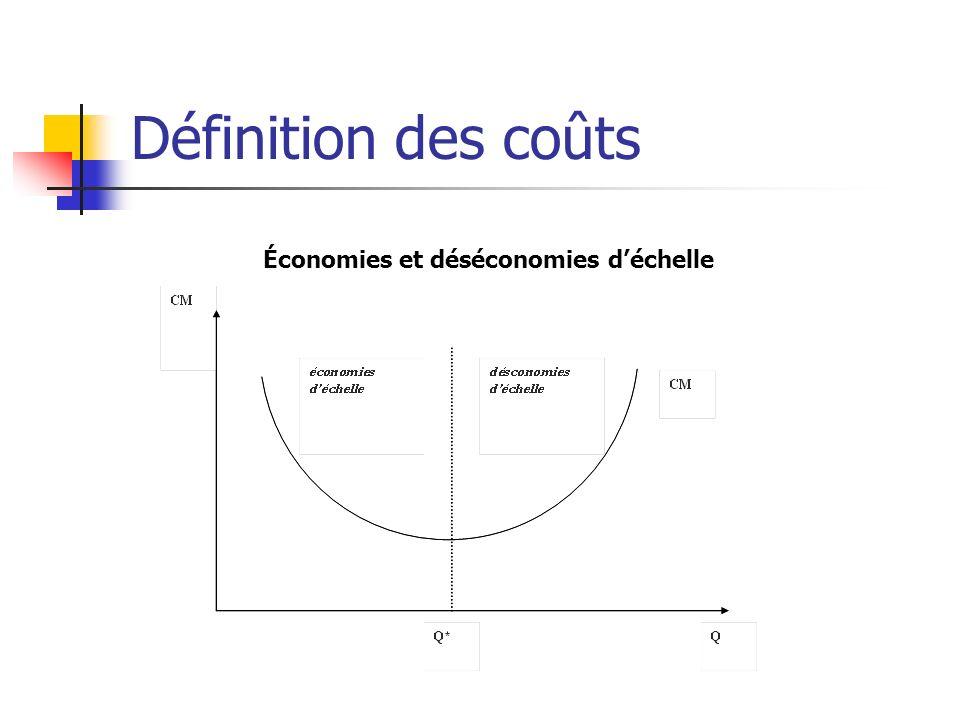 Définition des coûts Point remarquable : Q* permet la minimisation du coût moyen Ce point correspond à la Taille Minimale Optimale (TMO) Si lon souhaite quun volume de production donné soit réalisé au moindre coût, il faut un nombre de firmes qui soit un multiple de la TMO Ex : si on souhaite produire 1000 et que la TMO est de 200, il faut alors 5 firmes Le nombre de firmes, n*, permettant de produire au moindre coût un quantité Qd est alors : n*=Qd/Q*