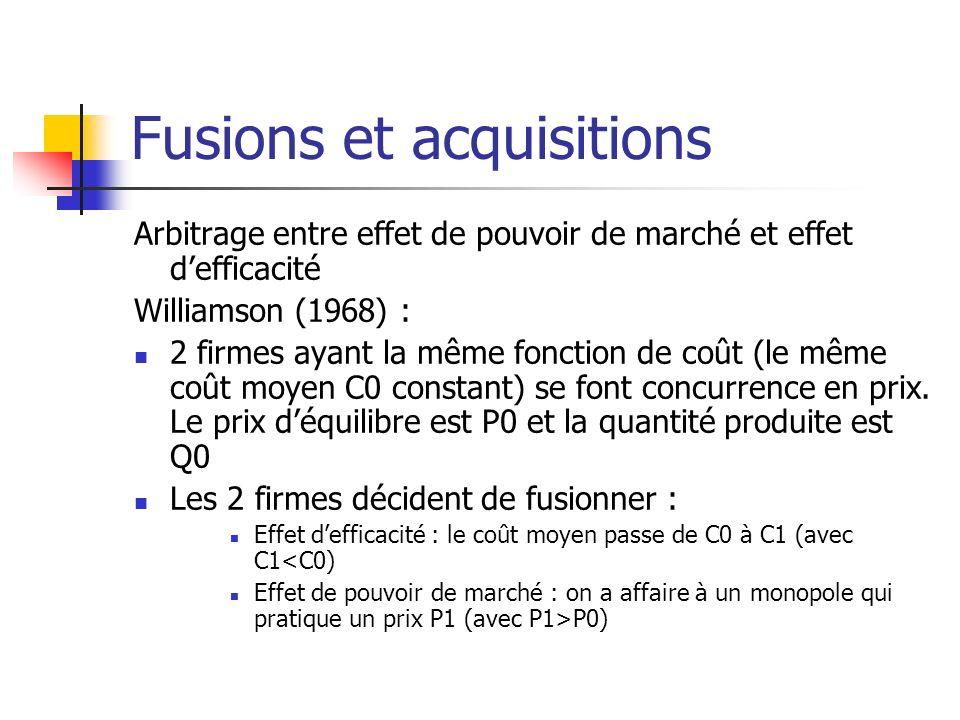 Fusions et acquisitions A C P P1P1 P0P0 C0C0 C1C1 Q0Q0 Q1Q1 Q B D Avant fusion : surplus global = A + B + C Après fusion : surplus global = A+B+D Gain si D > C