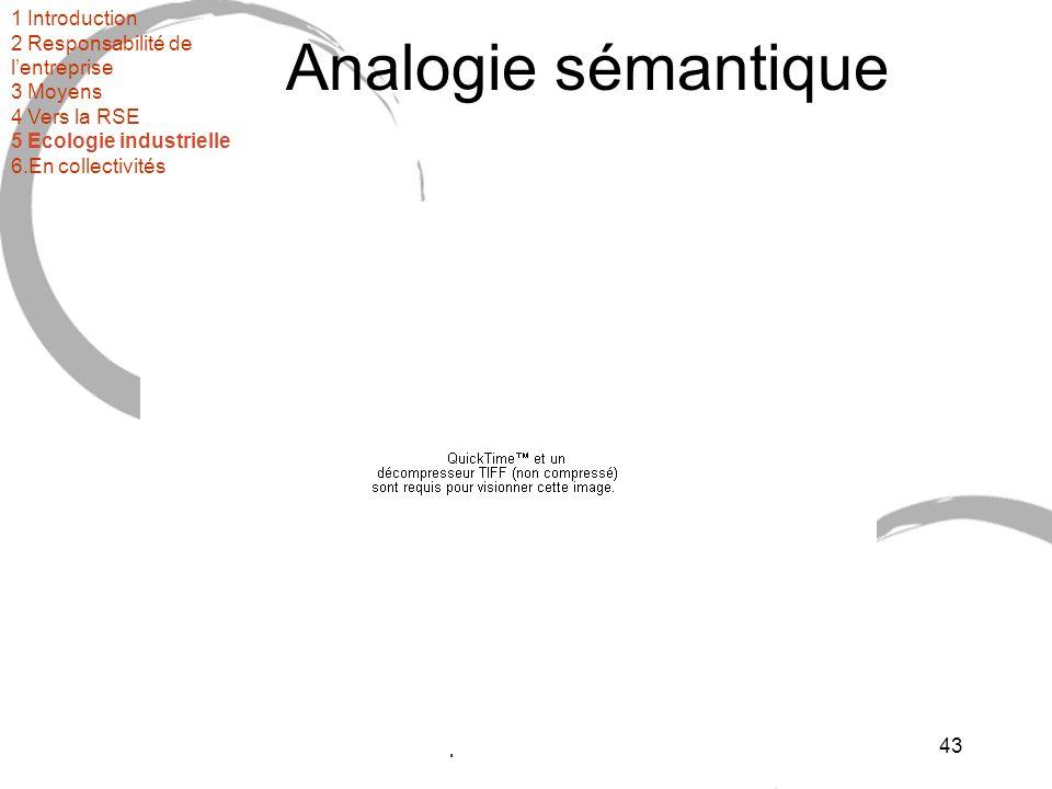 3ème partie : mise en oeuvre44 Analogie sémantiqueIndustrie Clients Déchets Entrants Pollutions 1 Introduction 2 Responsabilité de lentreprise 3 Moyens 4 Vers la RSE 5 Ecologie industrielle 6.En collectivités