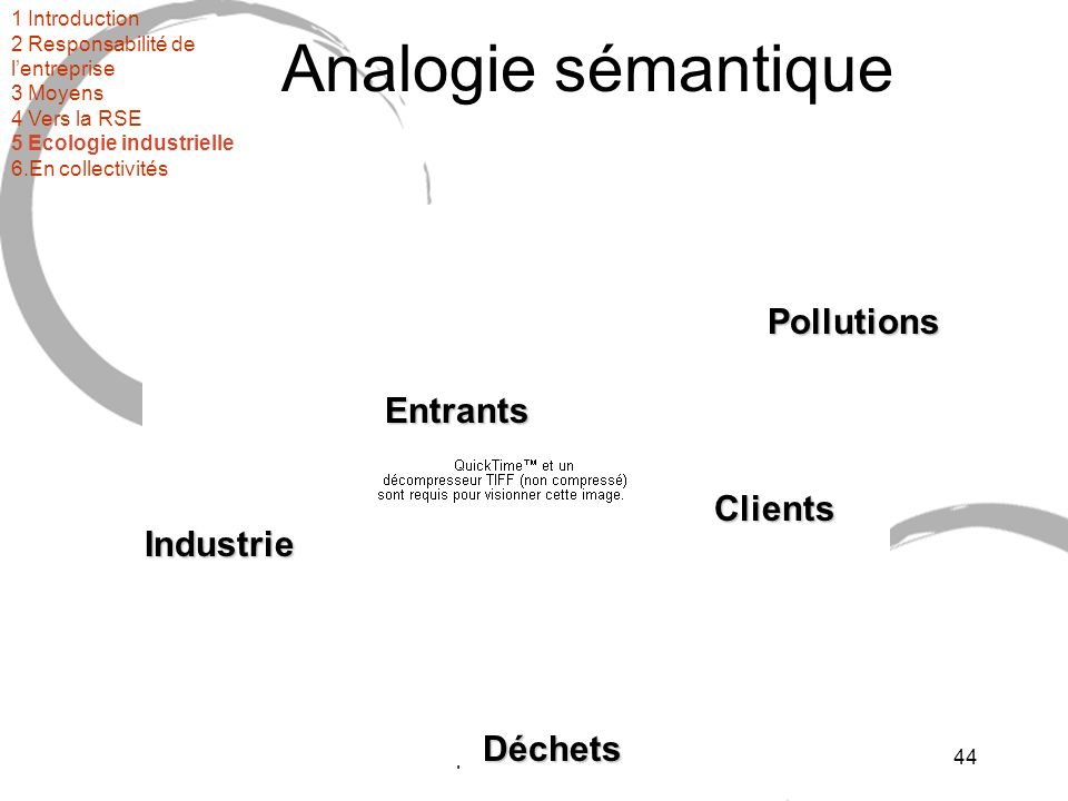 3ème partie : mise en oeuvre45 Principes Valoriser systématiquement les déchets à limage des chaînes alimentaires : tout résidu devient une ressource pour une autre entreprise Minimiser les pertes par dissipation lors de la production et lors de la consommation Décarboniser lénergie (moins dhydrocarbures) Dématérialiser léconomie : minimiser les flux totaux en assurant des services équivalents 1 Introduction 2 Responsabilité de lentreprise 3 Moyens 4 Vers la RSE 5 Ecologie industrielle 6.En collectivités