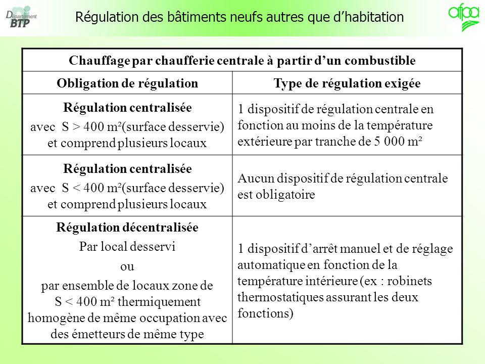8 Régulation des bâtiments neufs autres que dhabitation Chauffage par générateurs indépendants Obligation de régulationType de régulation exigée Chauffage assuré par un générateur indépendant 1 dispositif de régulation centrale en fonction de la température intérieure (ex : fonctionnement du générateur contrôlé par un thermostat dambiance)