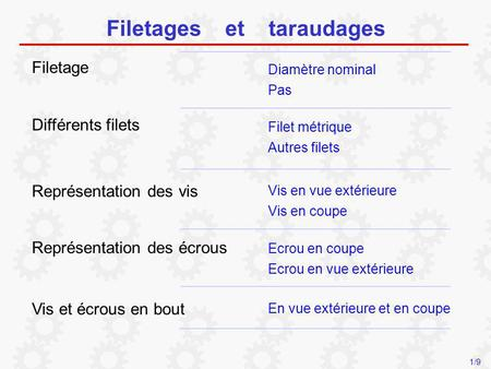Filetages et taraudages Filetage Diamètre nominal Pas Différents filets Filet métrique Autres filets Vis en vue extérieure Représentation des vis Ecrou.