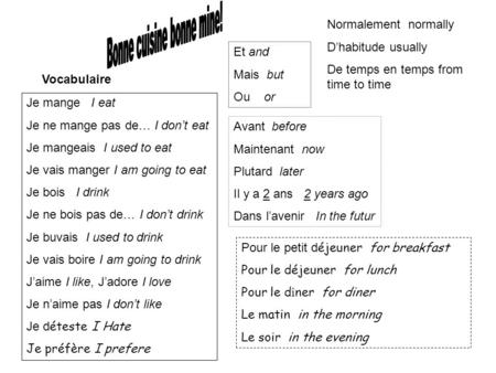 Vocabulaire Je mange I eat Je ne mange pas de… I dont eat Je mangeais I used to eat Je vais manger I am going to eat Je bois I drink Je ne bois pas de…