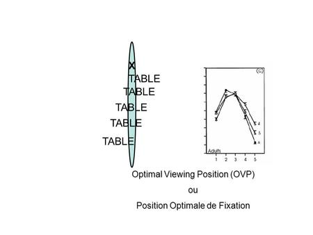 X TABLE Optimal Viewing Position (OVP) ou Position Optimale de Fixation.