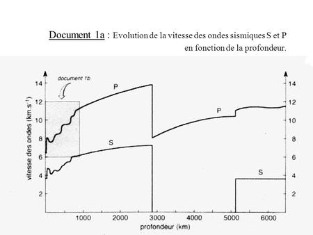 Document 1b : Détail de l'encadré du document 1a