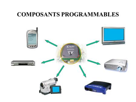 COMPOSANTS PROGRAMMABLES. OUTILS DE DEVELOPEMENT Équations booléennes Représentation schématique Description comportementale (langages de description)