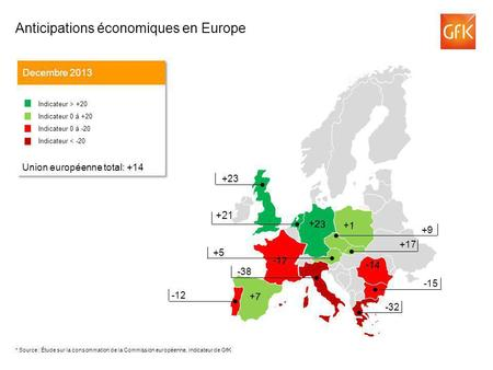 +21 Anticipations économiques en Europe Decembre 2013 Indicateur > +20 Indicateur 0 á +20 Indicateur 0 á -20 Indicateur < -20 Union européenne total: +14.