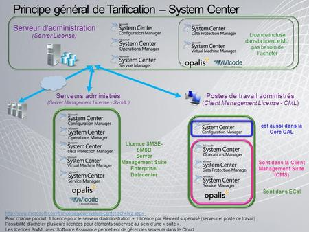 Serveur dadministration (Server License) Serveurs administrés (Server Management License - SvrML ) Licence SMSE- SMSD Server Management Suite Enterprise/