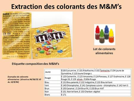 Extraction des colorants des M&Ms Etiquette composition des M&Ms Lot de colorants alimentaires Exemples de colorants alimentaires (directive 94/36/CE JO.