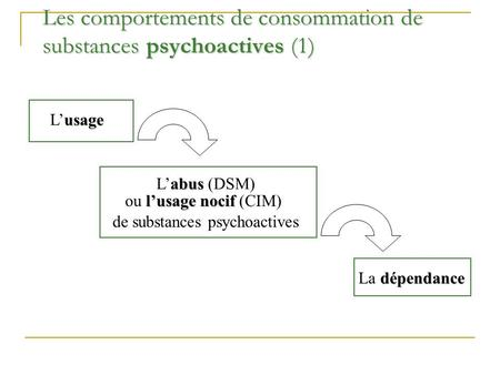 Les comportements de consommation de substances psychoactives (1) usage Lusage abus Labus (DSM) lusage nocif ou lusage nocif (CIM) de substances psychoactives.