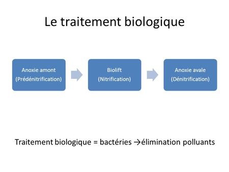 Le traitement biologique Traitement biologique = bactéries élimination polluants Anoxie amont (Prédénitrification) Biolift (Nitrification) Anoxie avale.
