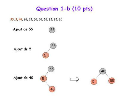 Question 1-b (10 pts) 55, 5, 40, 80, 65, 30, 60, 20, 15, 85, 10 55 5 Ajout de 55 Ajout de 5 55 5 40 55 5 Ajout de 40.