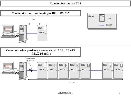 1Architecture 1 Communication par BUS A P C apC 1 15 m Communication 1 automate par BUS : RS 232 Convertisseur RS232/485 A P C A P C A P C A P C A P C.