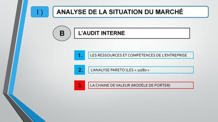 I ) B ANALYSE DE LA SITUATION DU MARCHÉ L'AUDIT INTERNE
