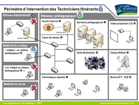     Périmètre d'intervention des Techniciens 