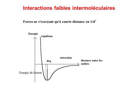 Interactions faibles intermoléculaires