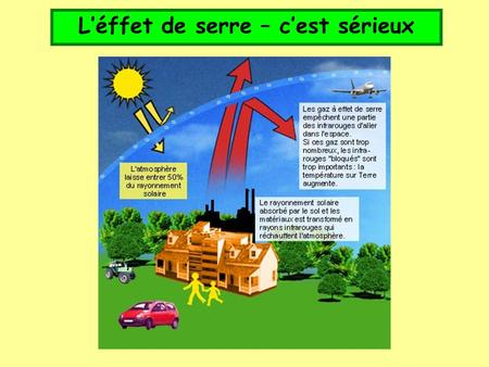 L'éffet de serre – c'est sérieux. Objective To understand the causes of global warming and explore possible solutions.