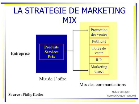 Michèle GUILBERT – COMMUNICATION – Juin 2005 LA STRATEGIE DE MARKETING MIX Promotion des ventes Publicité Force de vente R.P. Marketing direct Entreprise.