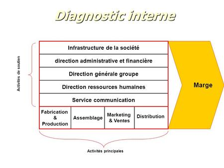 Diagnostic interne Marge Infrastructure de la société