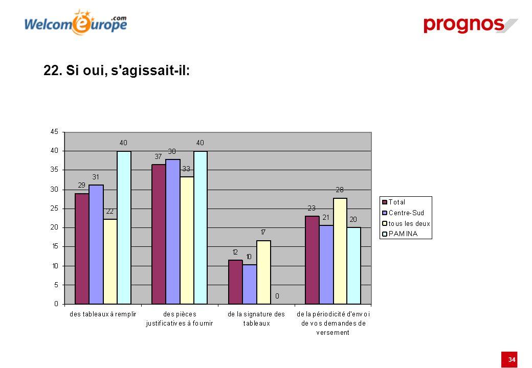 35 23. Le suivi et l évaluation des résultats du projet se font-ils en interne?