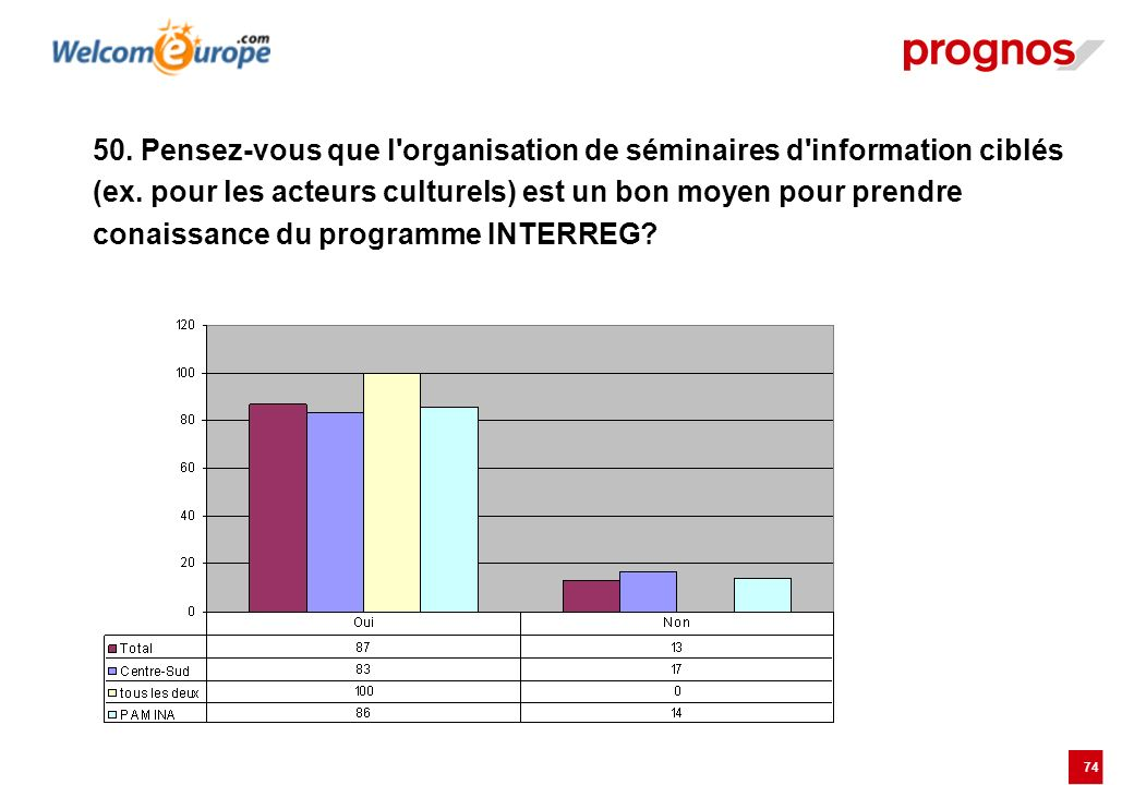 75 51. Vos partenaires ont-ils émis la volonté de mieux connaître le programme INTERREG ?
