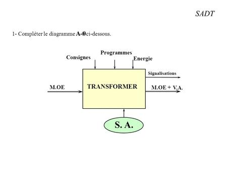 Analyse fonctionnelle ppt video online t l charger for Actigramme a 0 porte automatique